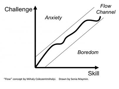 "Concepto de ""Flow"" por Mihaly Csikszentmihalyi. Fuente: Senia Maymin"