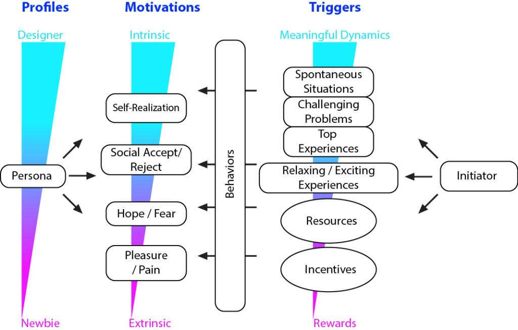 Gamification-Motivation Model 1